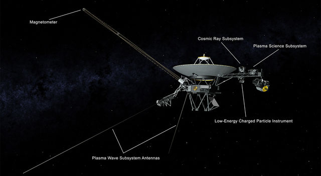 This illustration of NASA's Voyager 2 spacecraft shows the location of the onboard science instruments