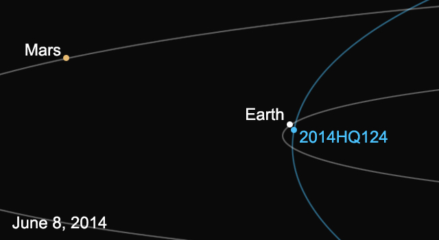 This diagram shows the orbit of asteroid 2014 HQ124, and its location relative to Earth on June 8.