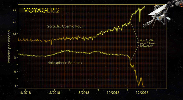 The graphs show data from Voyager 2's CRS