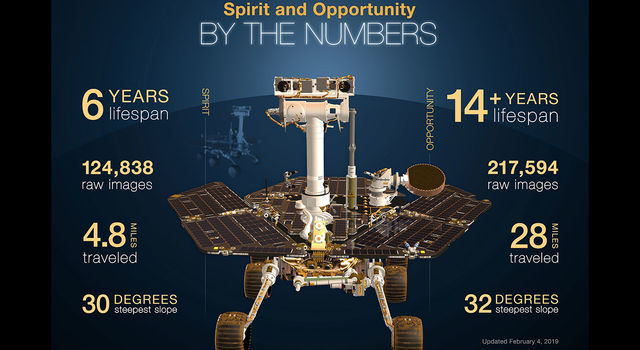 Infographic highlights NASA's twin robot geologists