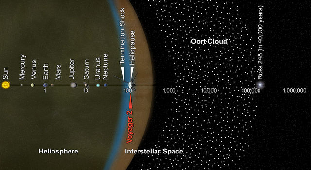 This artist's concept puts solar system distances - and the travels of NASA's Voyager 2 spacecraft - in perspective.