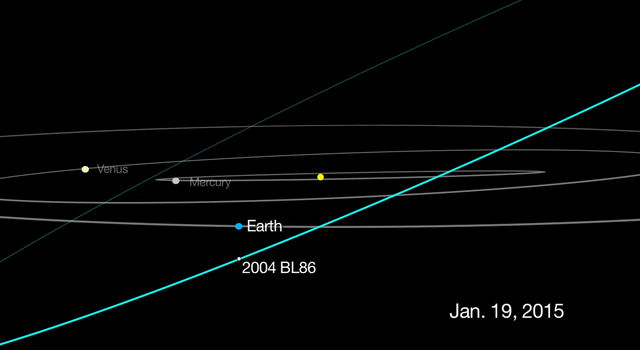This graphic depicts the passage of asteroid 2004 BL86