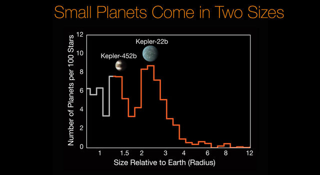 Researchers using data from the W. M. Keck Observatory and NASA's Kepler mission have discovered a gap in the distribution of planet sizes
