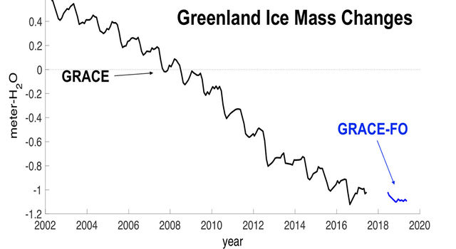 Long-term record of Greenland's mass