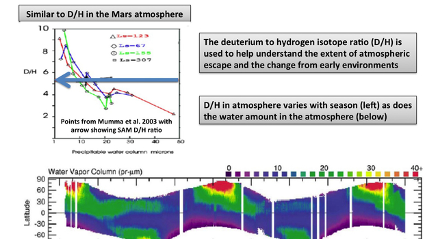 This plot show the first-ever look at the deuterium to hydrogen ratio measured from the surface of Mars, as detected by the Sample Analysis at Mars instrument, or SAM, on NASA's Curiosity rover.