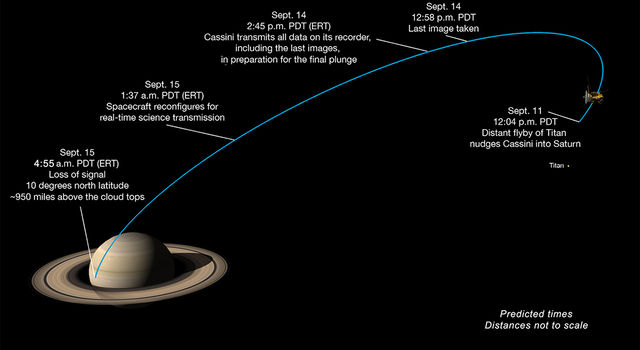 Milestones in Cassini's final dive toward Saturn