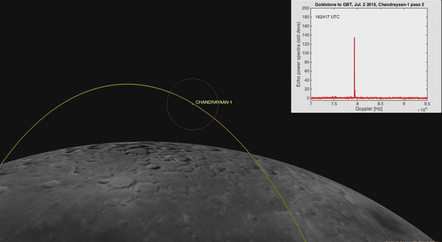 This computer generated image depicts the Chandrayaan-1's location