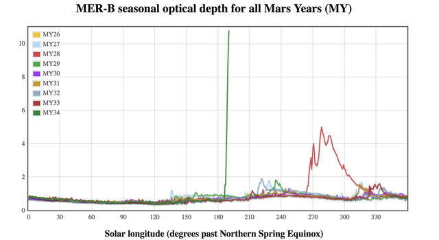 Graphic compares atmospheric opacity in different Mars years