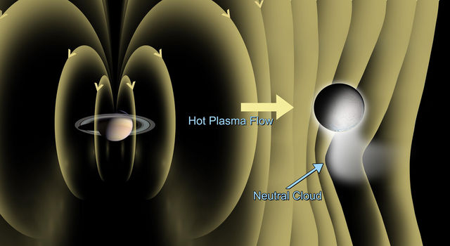 Illustration showing the bending of Saturn's magnetic field near Enceladus that was detected by Cassini's magnetometer.