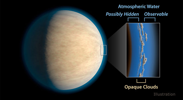 Hot Jupiters, exoplanets around the same size as Jupiter that orbit very closely to their stars.