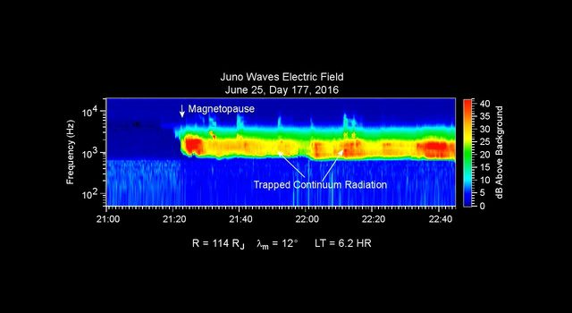 Data Recorded as Juno Entered Magnetosphere