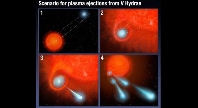 This four-panel graphic illustrates how the binary-star system V Hydrae is launching balls of plasma into space.
