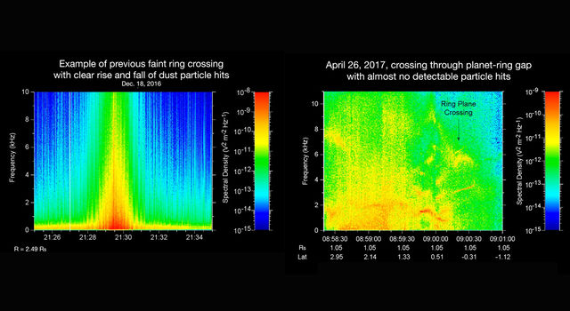 The Sound of Science: Comparison of Cassini Ring Crossings