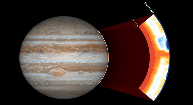 NASA's Juno spacecraft carries an instrument called the Microwave Radiometer, which examines Jupiter's atmosphere beneath the planet's cloud tops.