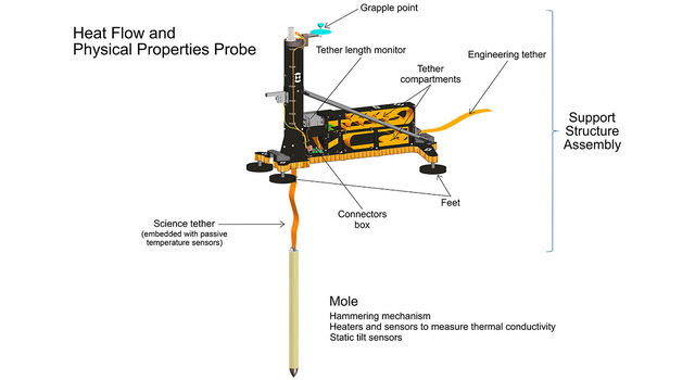 An artist's concept of InSight's heat probe