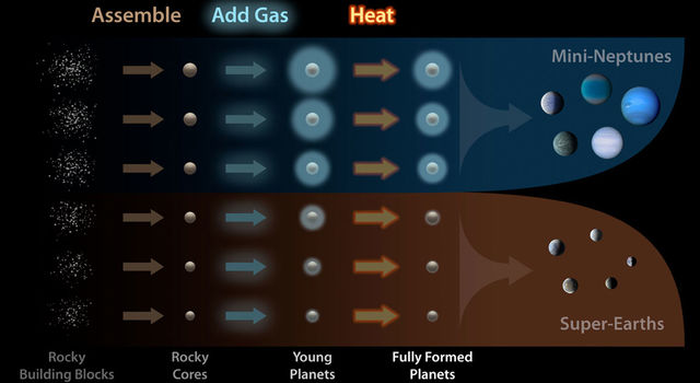 This diagram illustrates how planets are assembled and sorted into two distinct size classes