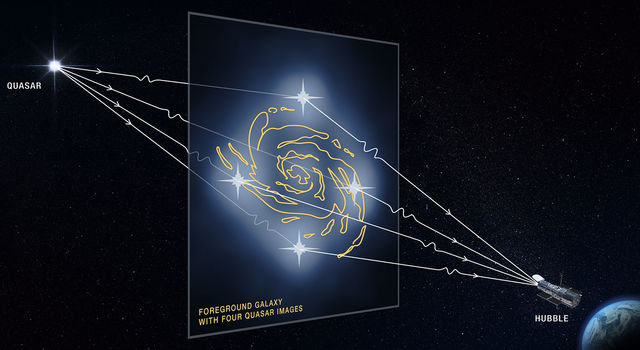 This graphic illustrates how a faraway quasar is altered by a massive foreground galaxy