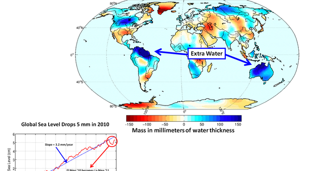 Improving Global Sea Level Estimates