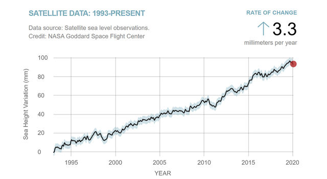 This chart shows the rise in global average sea level from January 1993 to January 2020