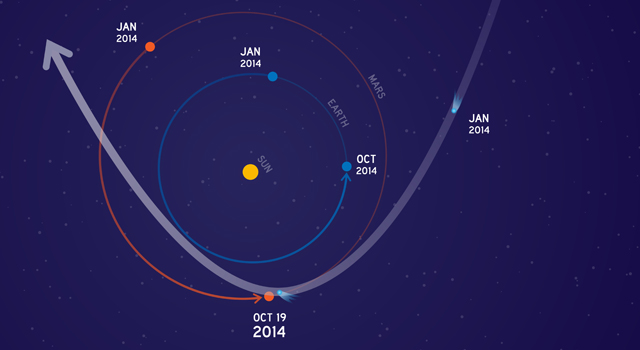This graphic depicts the orbit of comet C/2013 A1 Siding Spring