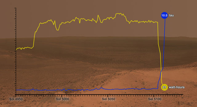 This graphic shows how the energy available to NASA's Opportunity rover on Mars (in watt-hours)