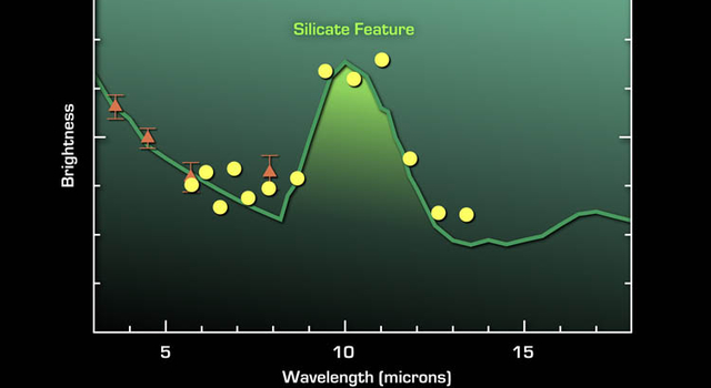 plot of data ahowing asteroid dust contains silicate