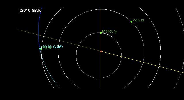 Orbit of asteroid 2010 GA6