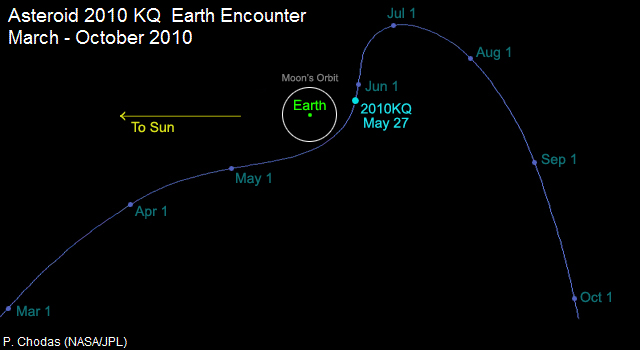 Graphic depicting the trajectory of near-Earth object 2010 KQ