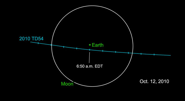 A newly-discovered car-sized asteroid will fly past Earth early Tuesday.