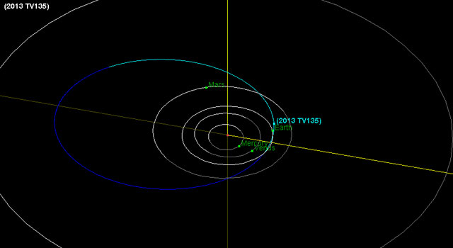 Diagram showing orbit of asteroid 2013 TV135