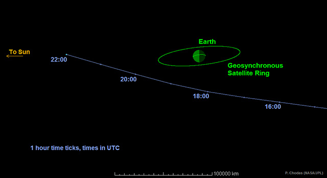Asteroid 2014 Earth Flyby