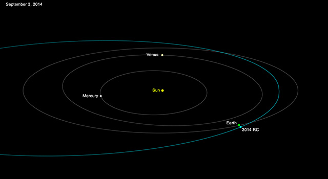 Orbit of Asteroid 2014 RC