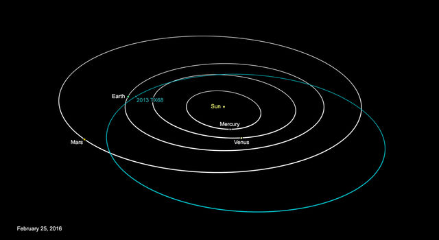 This graphic depicts the orbit of asteroid 2013 TX68.
