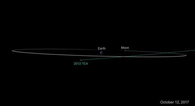 Diagram of asteroid 2012 TC4 flying by Earth