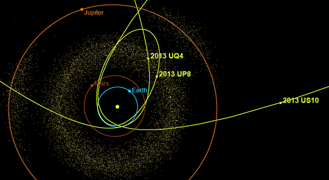 The orbits of 2013 UQ4, 2013 US10 and 2013 UP8 are shown in a view looking down on the plane of the solar system.