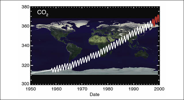 chart showing trends of carbon dioxide