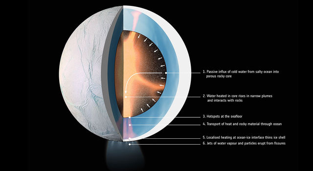 Graphic illustrates how water might be heated inside Saturn's moon Enceladus