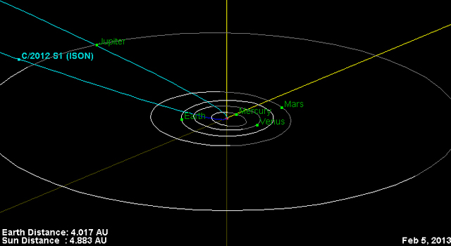 This is the orbital trajectory of comet C/2012 S1 (ISON).
