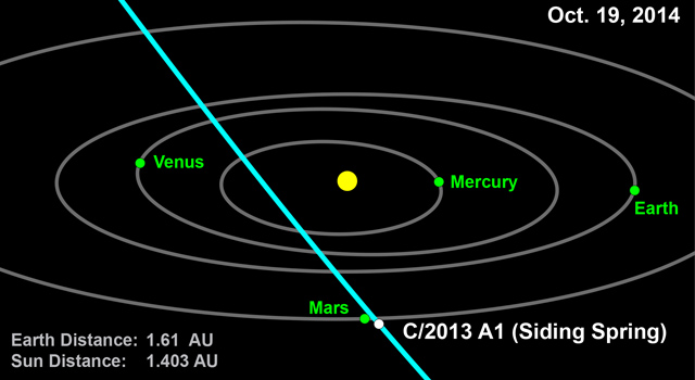This computer graphic depicts the orbit of comet 2013 A1 (Siding Spring) through the inner solar system.