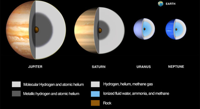 Illustration of compositional differences among the giant planets and their relative sizes