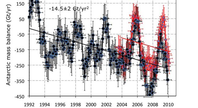 Total ice sheet mass balance between 1992 and 2009