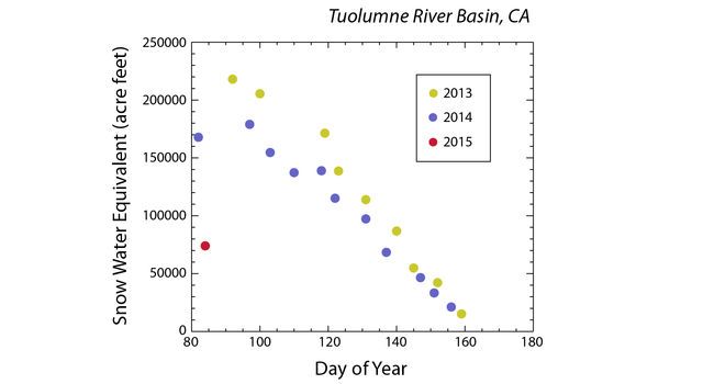 Plot showing a time series of measurements of the total volume of water in the snowpack