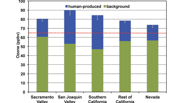 Contributions of background ozone (green bars) and local, human-produced emissions to ozone levels