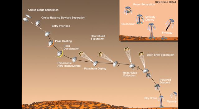 Artist's concept of Curiosity's entry, descent and landing