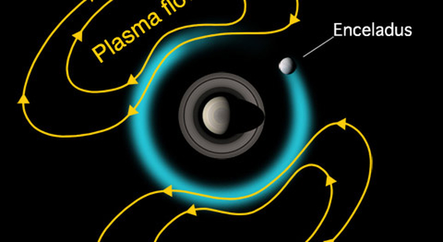 artist concept of Enceladus and magnetic field at Saturn