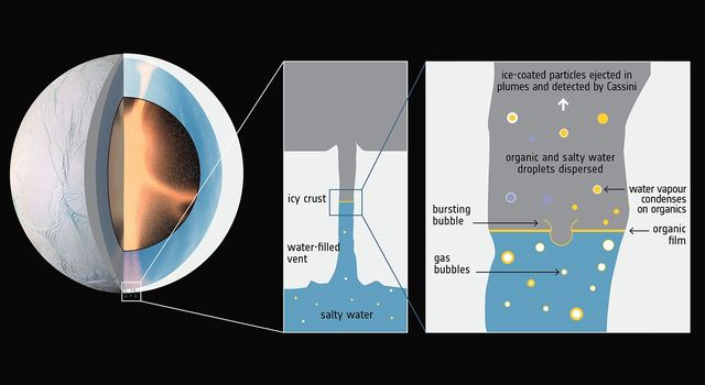 Diagram showing hydrothermal activity in Enceladus' core