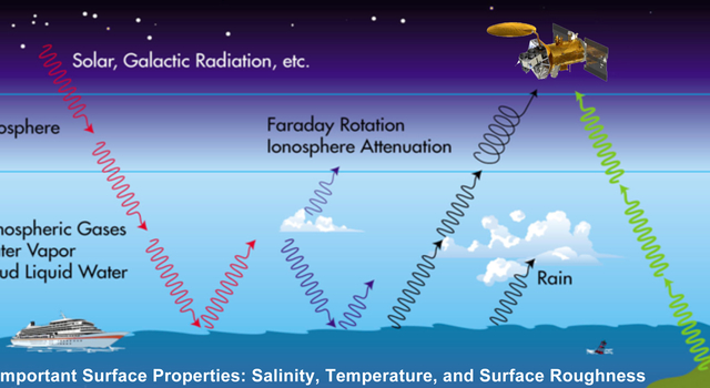 Many natural sources, besides salinity, contribute to the microwave radiation at L-band frequencies (approximately 1 gigahertz) measured by satellites.