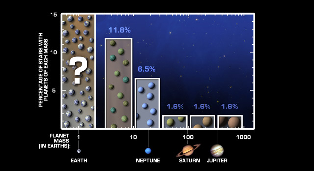 A new survey, funded by NASA and the University of California, reveals that small planets are more common than large ones.