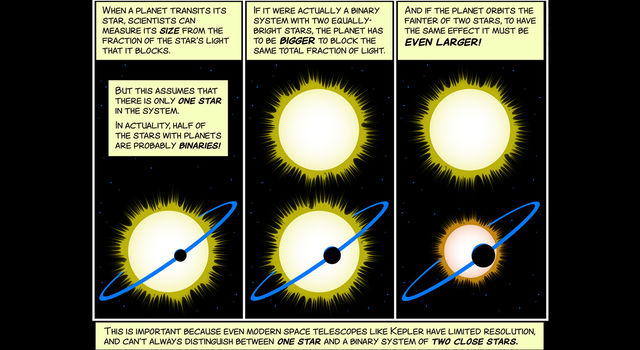 This cartoon explains why the reported sizes of some exoplanets may need to be revised in cases where there is a second star in the system.