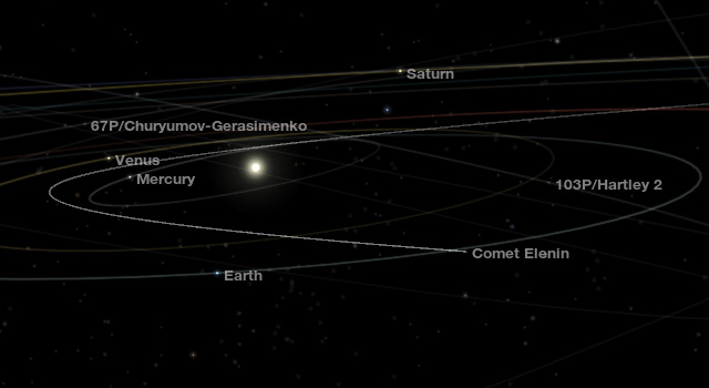 Trajectory of comet Elenin.